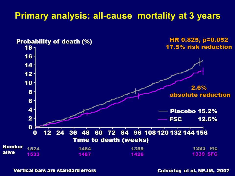Primary analysis: all-cause mortality at 3 years