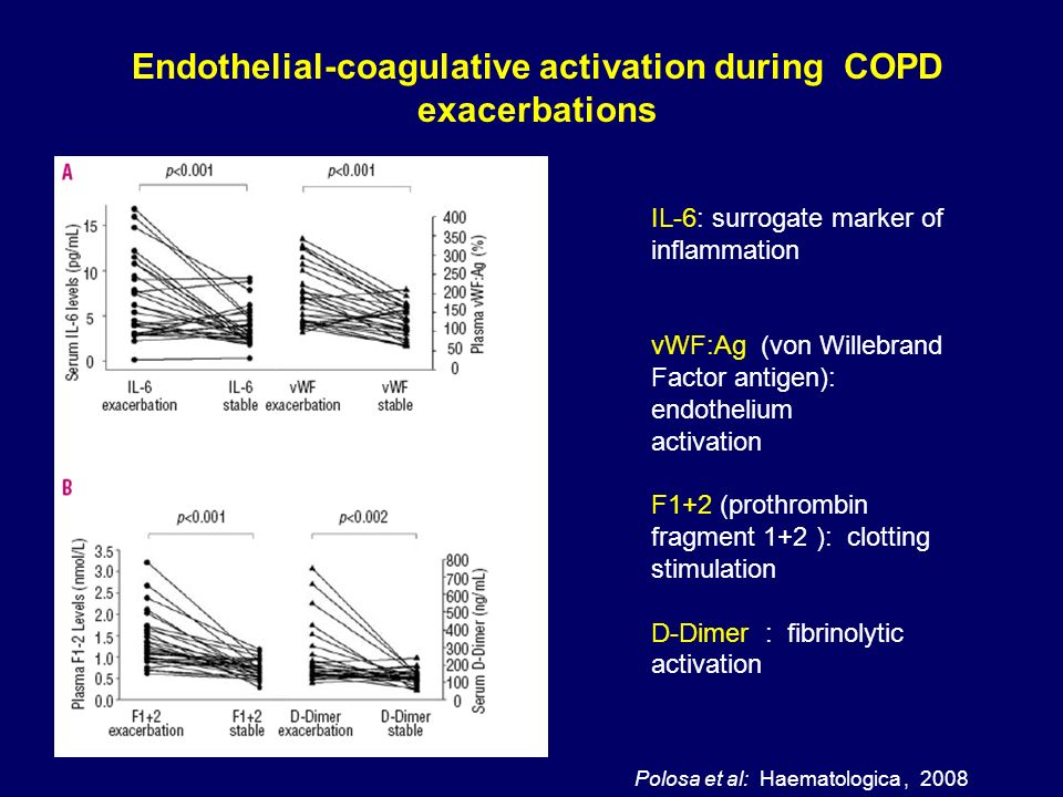 Endothelial-coagulative activation during COPD exacerbations