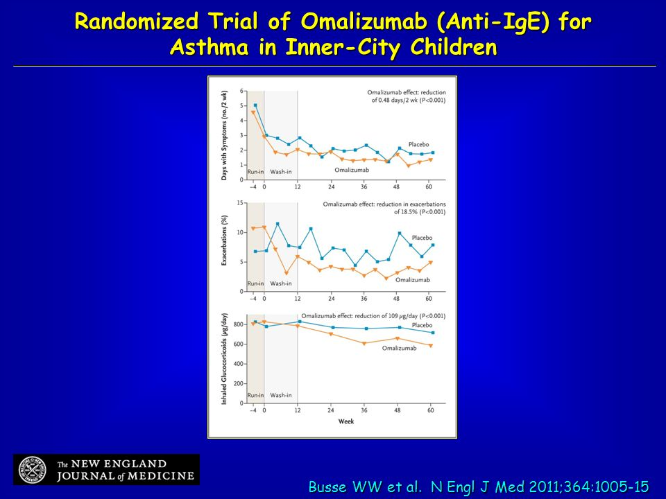 Randomized Trial of Omalizumab (Anti-IgE) for Asthma in Inner-City Children