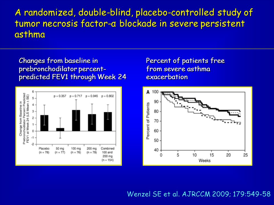 A randomized, double-blind, placebo-controlled study of tumor necrosis factor-α blockade in severe persistent asthma