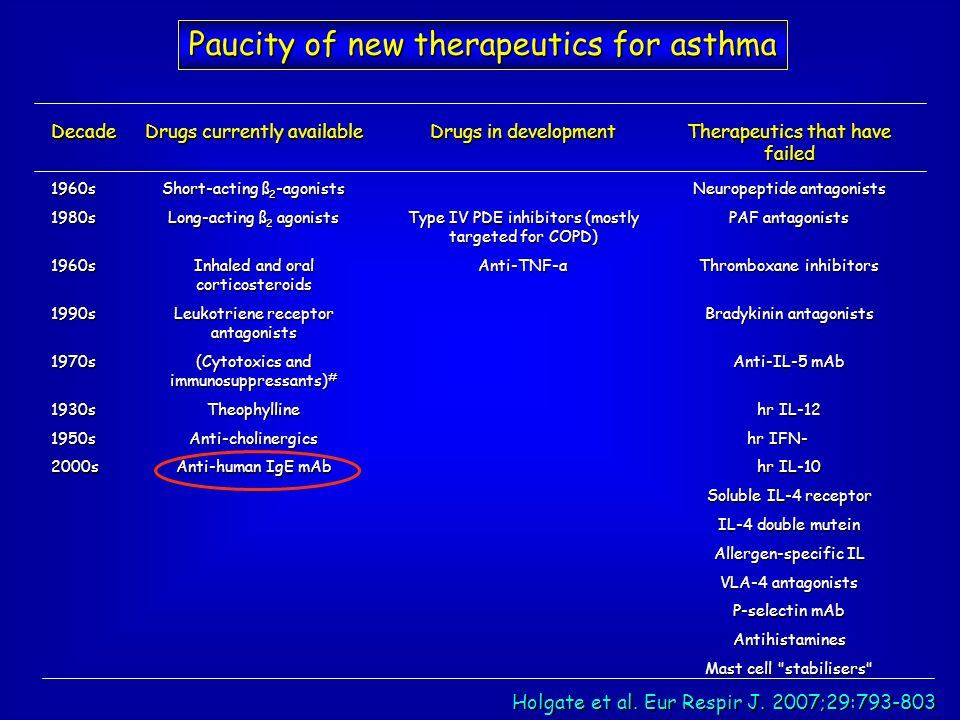 Paucity of new therapeutics for asthma