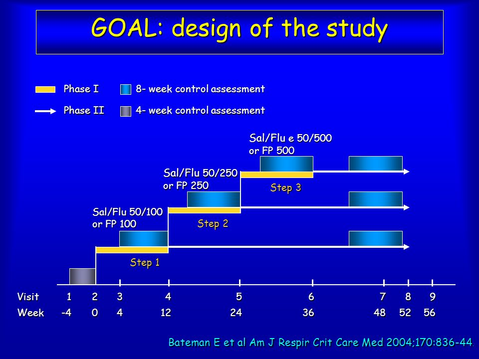 GOAL: design of the study