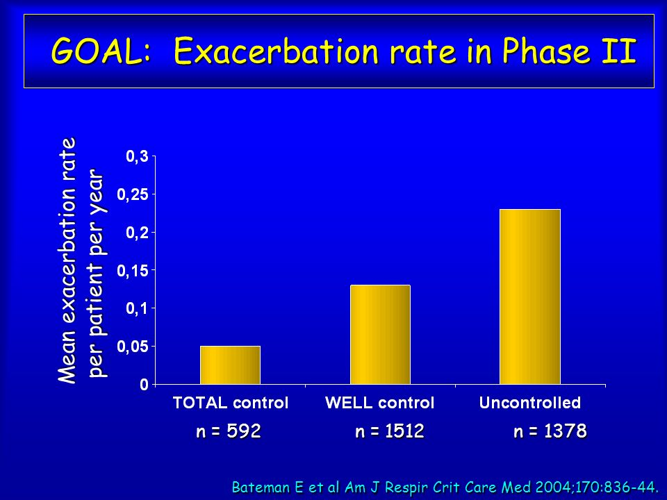 GOAL: Exacerbation rate in Phase II