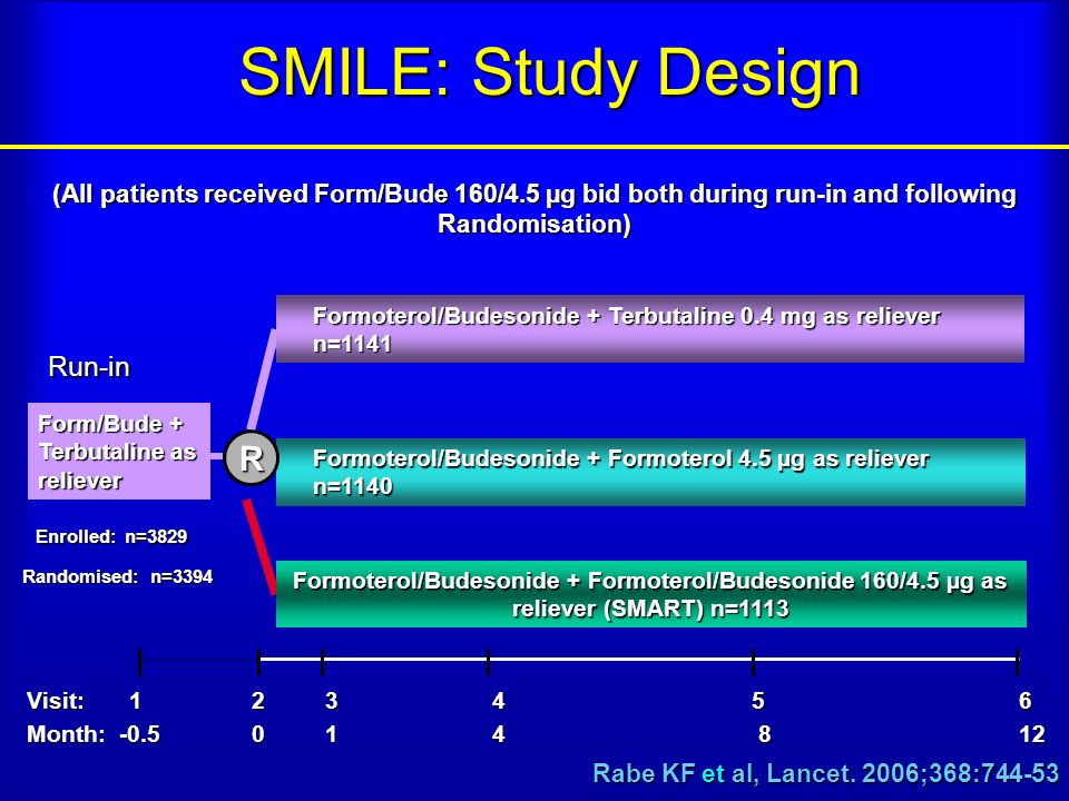 SMILE: Study Design R Run-in