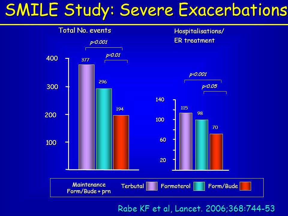 SMILE Study: Severe Exacerbations