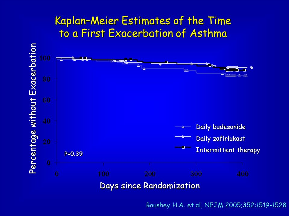 Kaplan–Meier Estimates of the Time to a First Exacerbation of Asthma