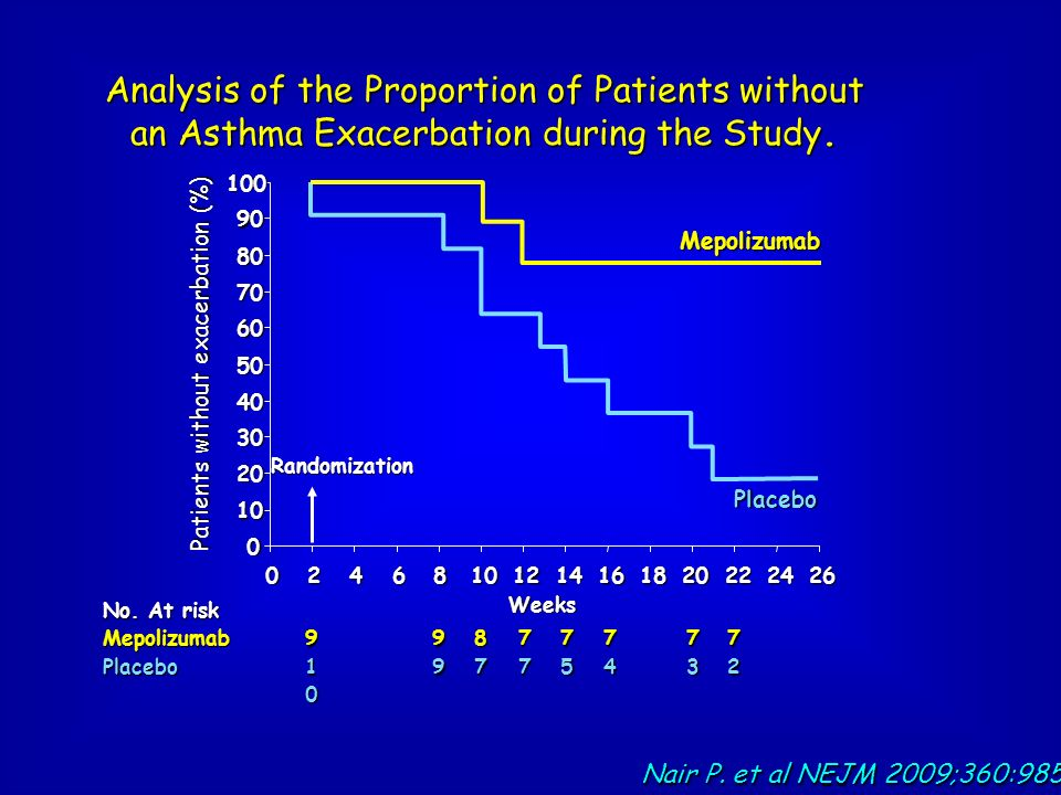 Patients without exacerbation (%)