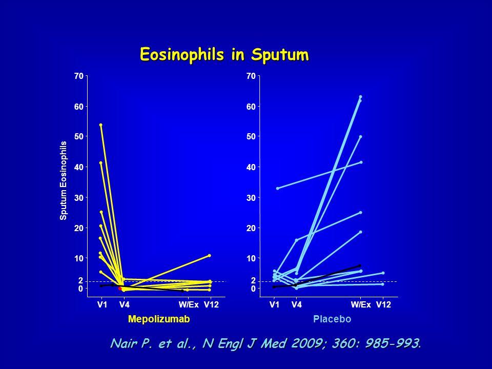 Eosinophils in Sputum Nair P. et al., N Engl J Med 2009; 360: 985-993.