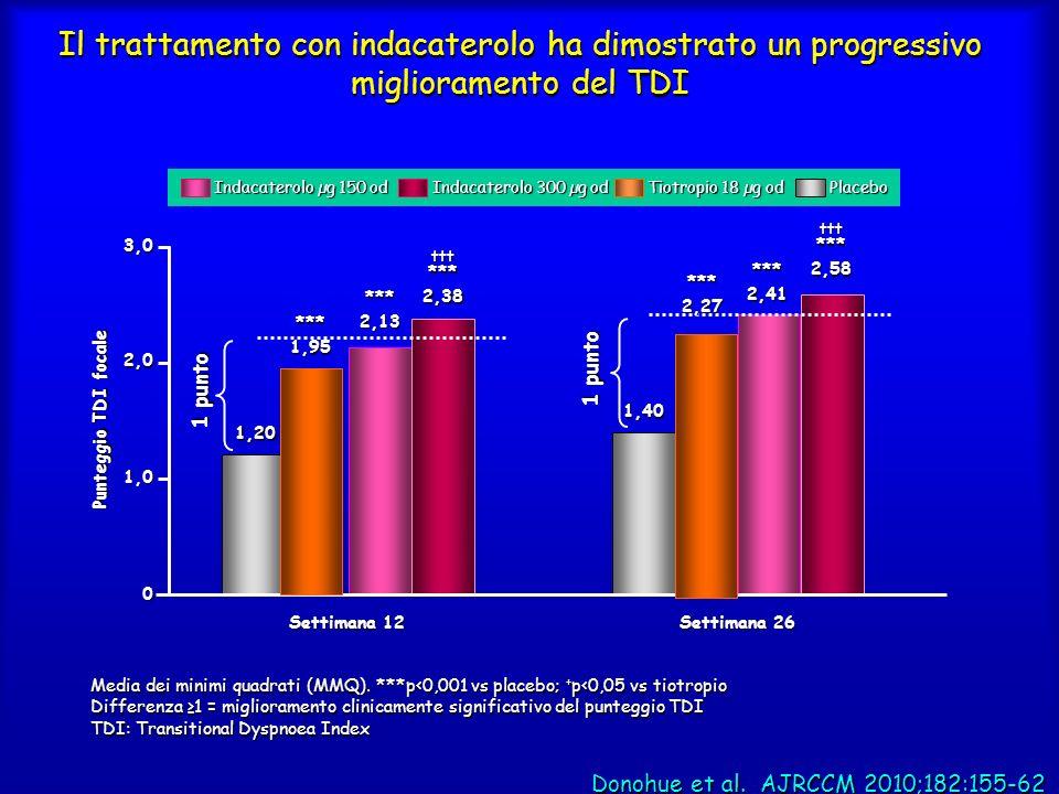 Il trattamento con indacaterolo ha dimostrato un progressivo miglioramento del TDI