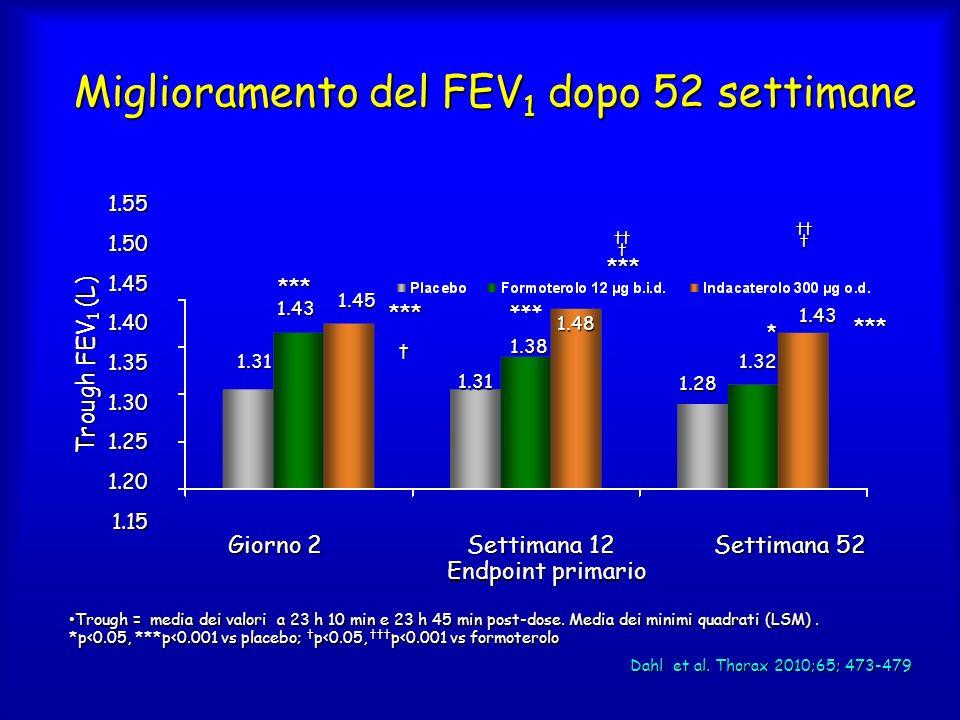 Miglioramento del FEV1 dopo 52 settimane