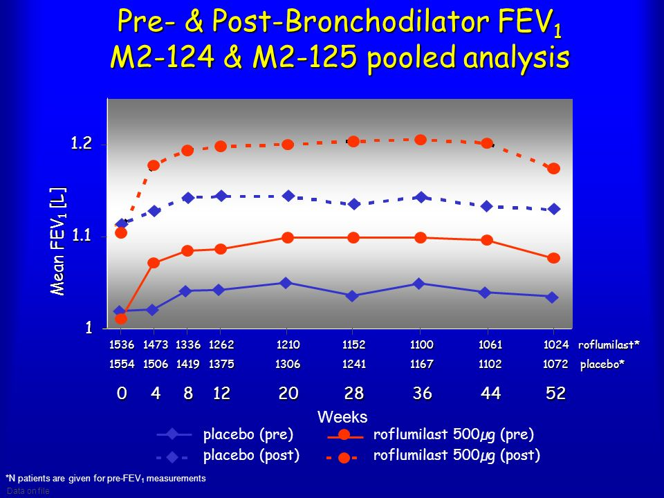 Pre- & Post-Bronchodilator FEV1 M2-124 & M2-125 pooled analysis