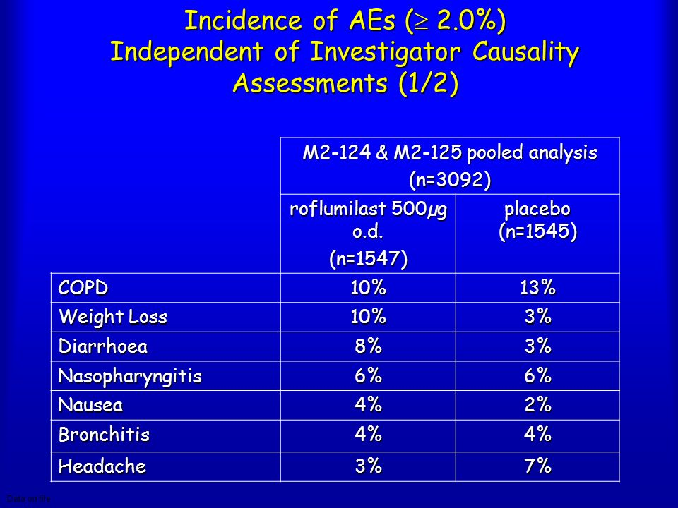 Incidence of AEs ( 2.0%) Independent of Investigator Causality Assessments (1/2)