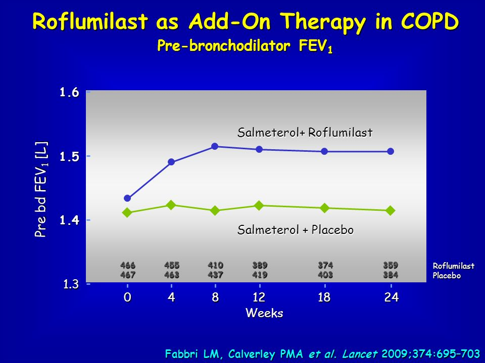 Roflumilast as Add-On Therapy in COPD Pre-bronchodilator FEV1