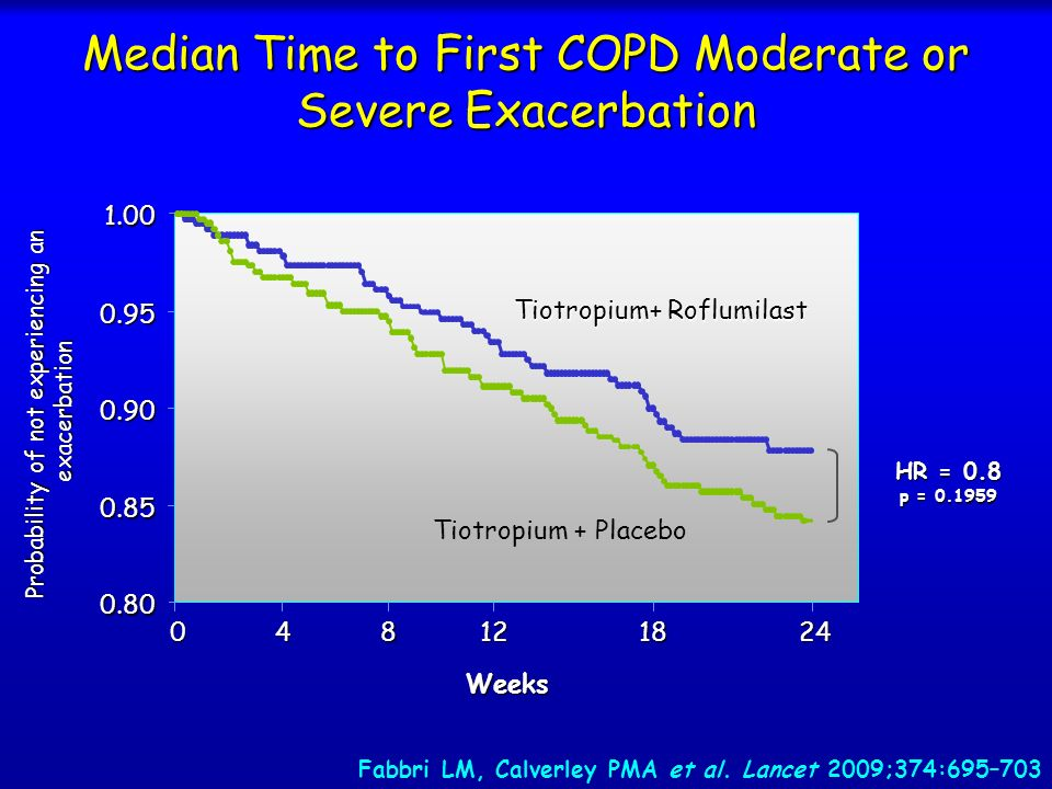 Median Time to First COPD Moderate or Severe Exacerbation
