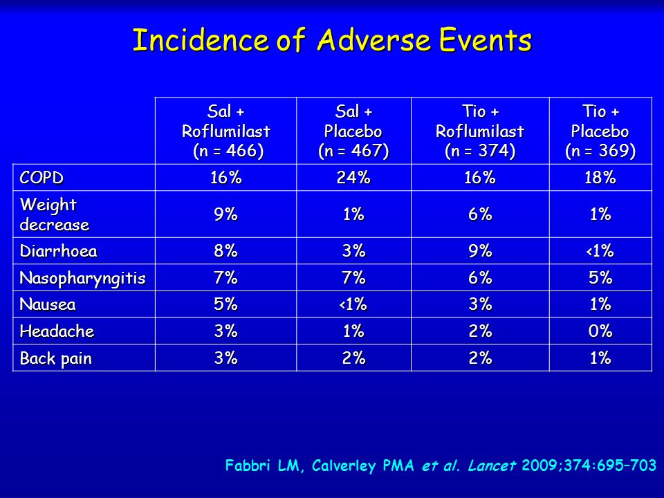 Incidence of Adverse Events