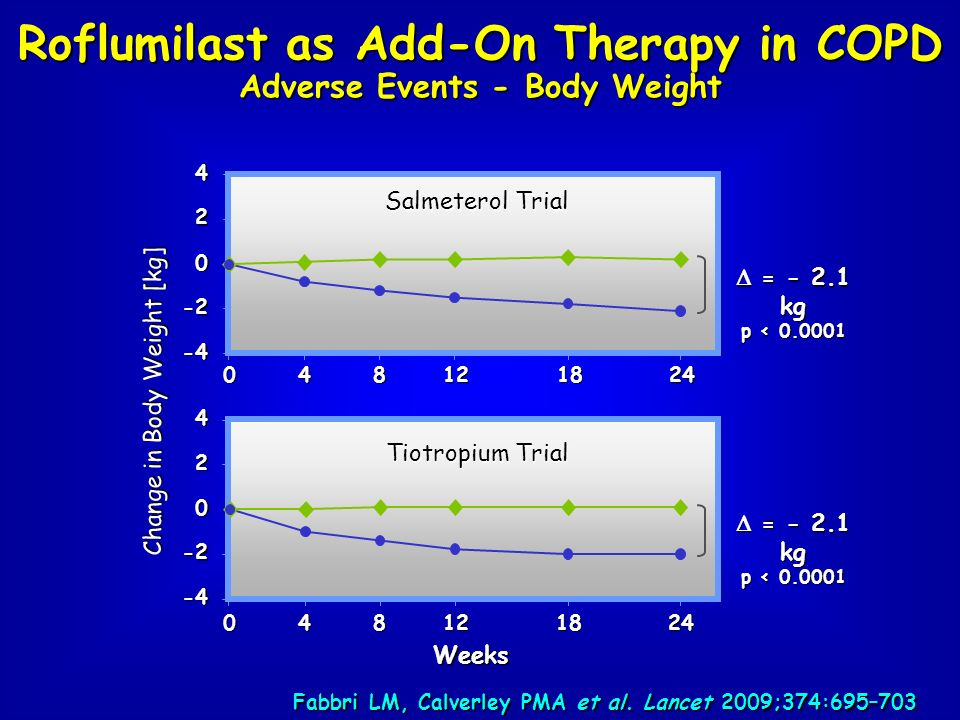 Roflumilast as Add-On Therapy in COPD Adverse Events - Body Weight