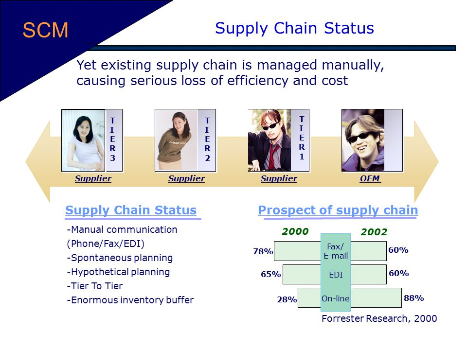Prospect of supply chain
