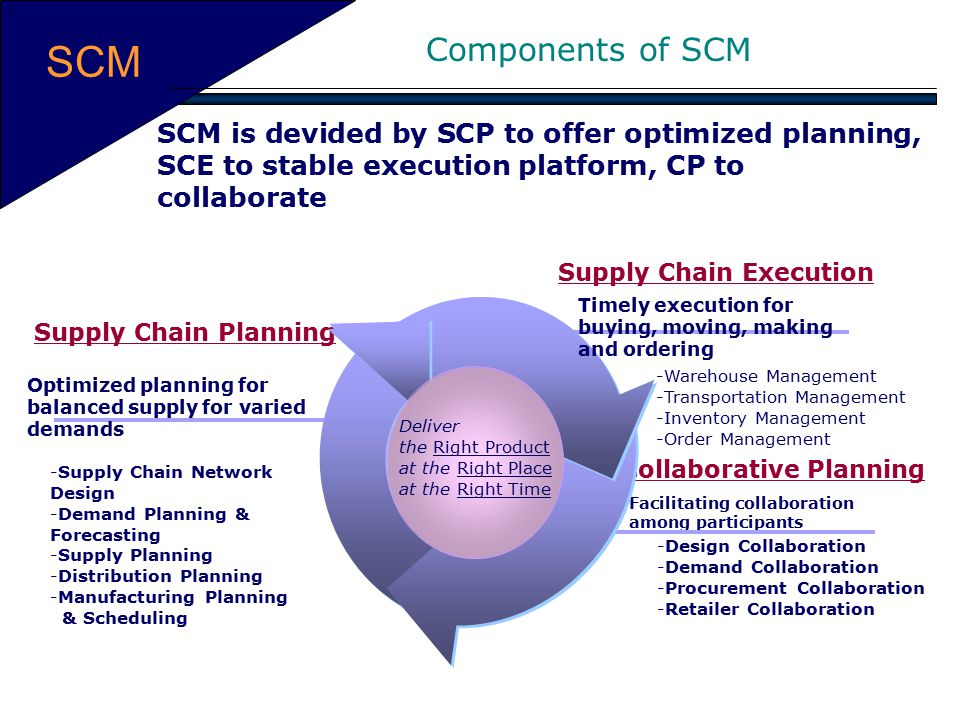 Supply Chain Execution Collaborative Planning