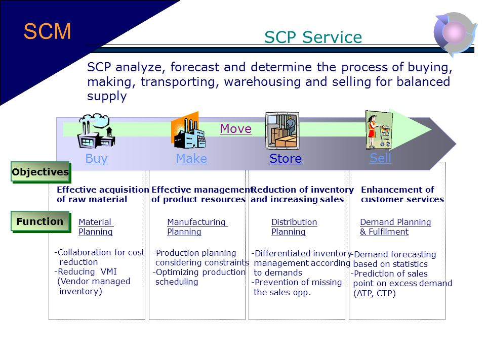SCM SCP Service. SCP analyze, forecast and determine the process of buying, making, transporting, warehousing and selling for balanced supply.