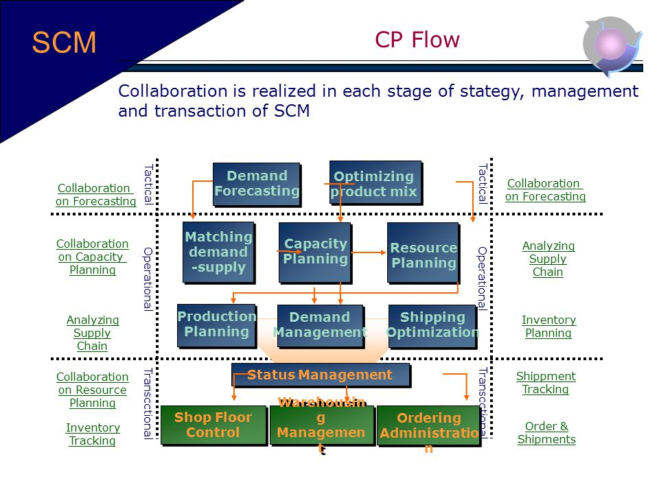 SCM CP Flow. Collaboration is realized in each stage of stategy, management and transaction of SCM.