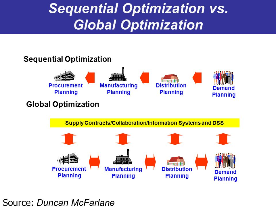 Sequential Optimization vs. Global Optimization