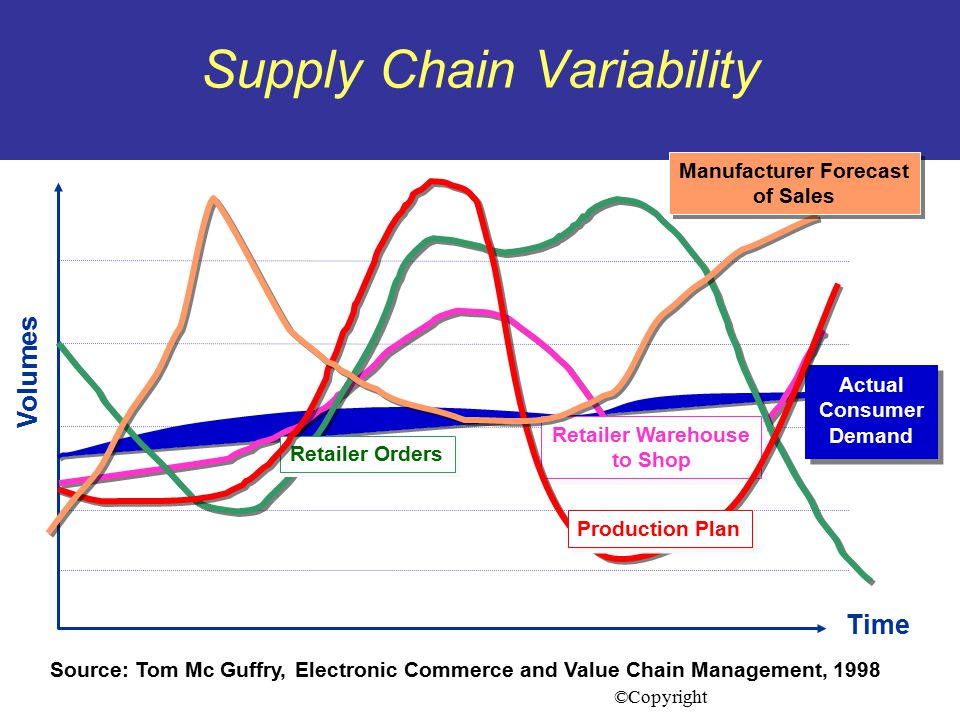 Supply Chain Variability