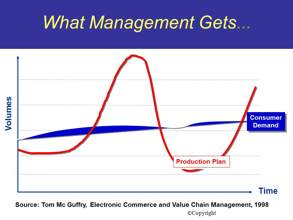 What Management Gets... Production Plan. Volumes. Consumer. Demand.