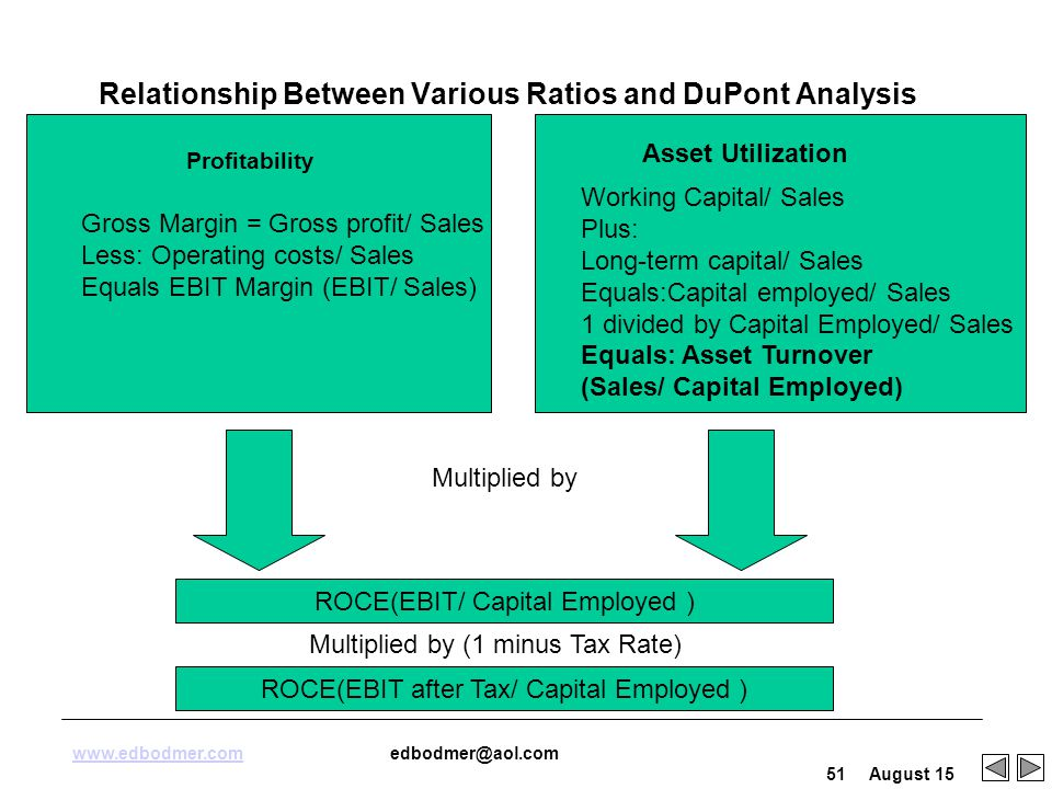 Benefits of dupont analysis