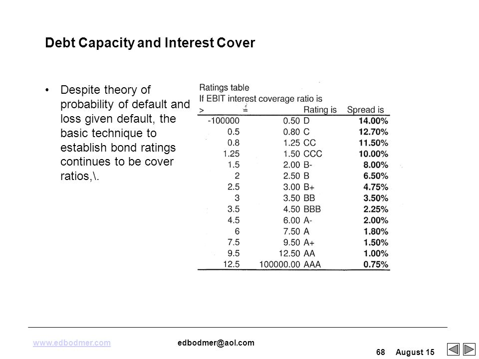 investment and debt capacity How to cite marchica, m-t and mura, r (2010), financial flexibility, investment ability, and firm value: evidence from firms with spare debt capacity.