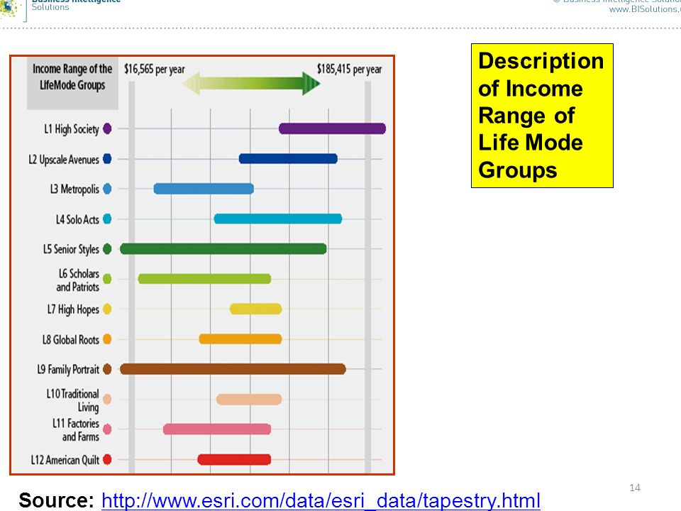 Description of Income Range of Life Mode Groups