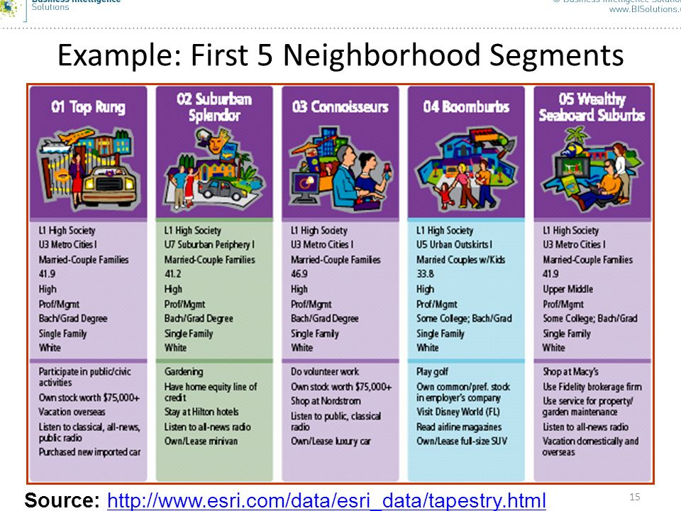Example: First 5 Neighborhood Segments
