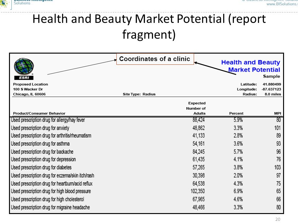 Health and Beauty Market Potential (report fragment)