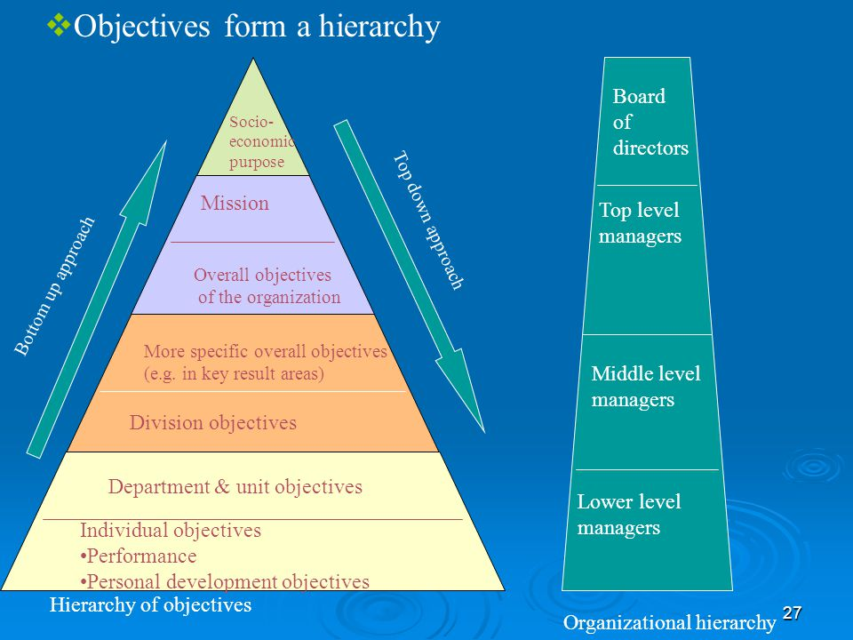 Objectives form a hierarchy