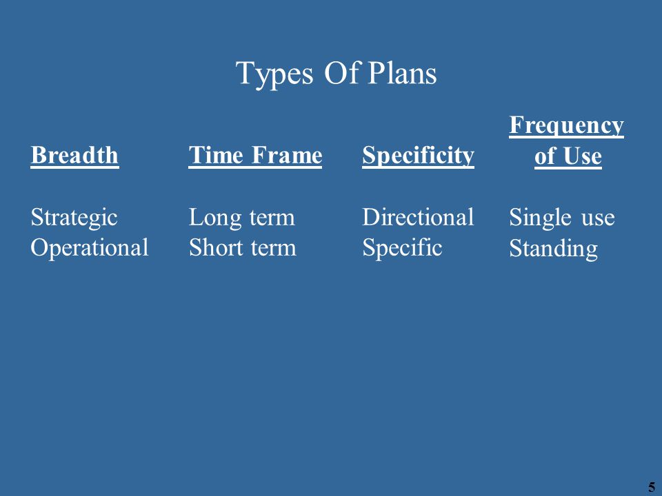 Types Of Plans Frequency of Use Single use Standing Breadth Strategic