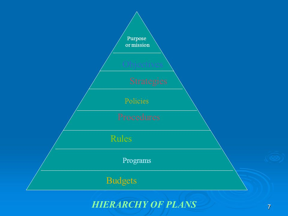 Objectives Strategies Procedures Rules Budgets HIERARCHY OF PLANS