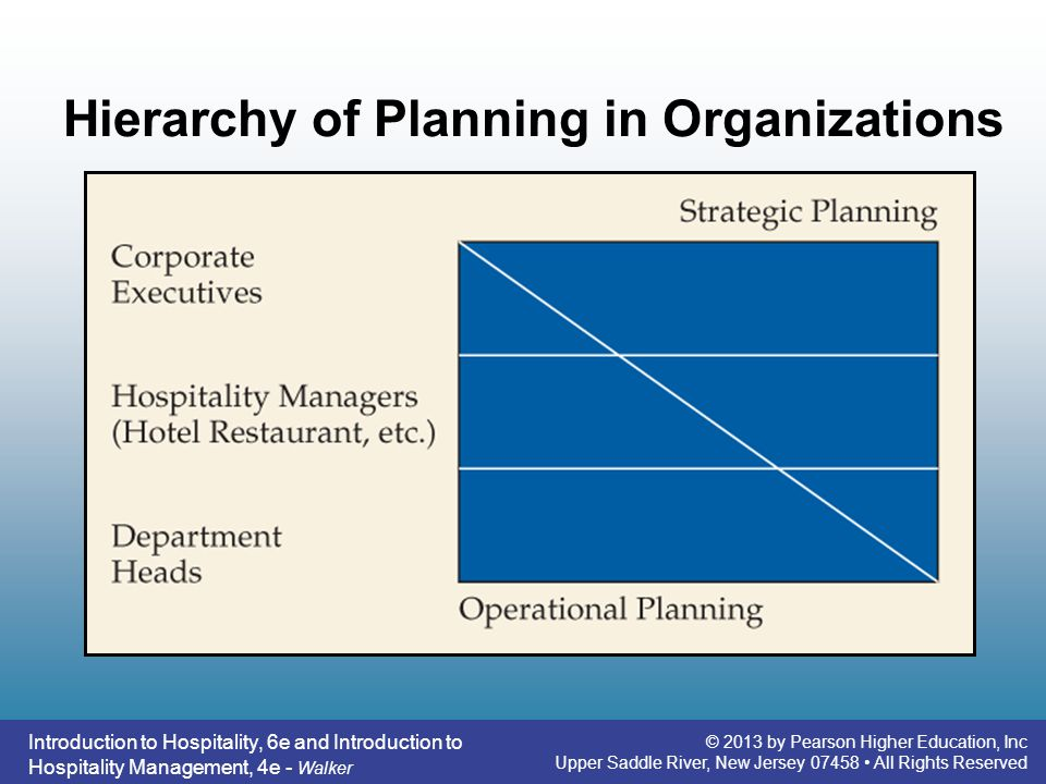 Hierarchy of Planning in Organizations