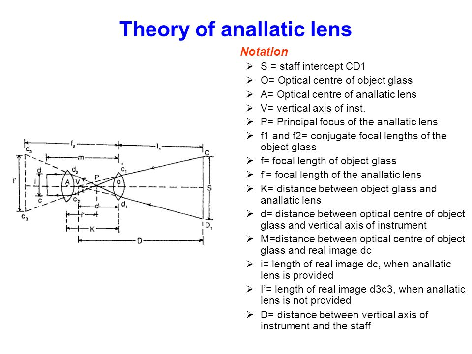 Theory of anallatic lens