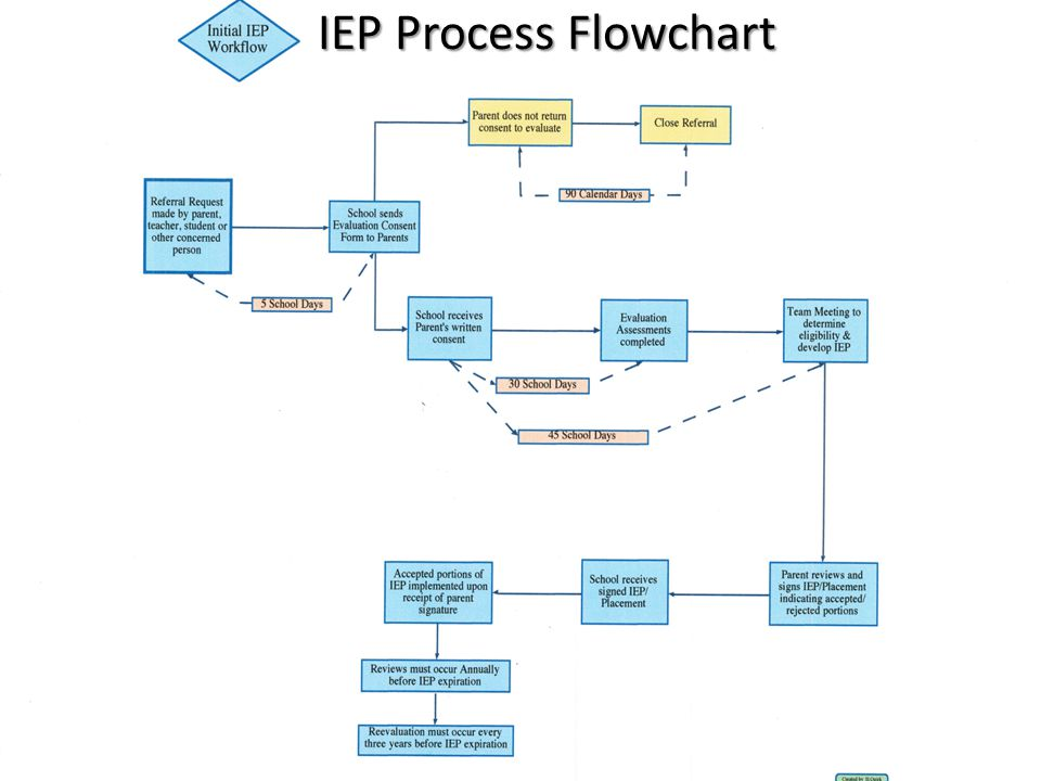 edu 301 educational system flowchart A free customizable education information flow template is provided to download and print quickly get a head-start when creating your own education information flow.