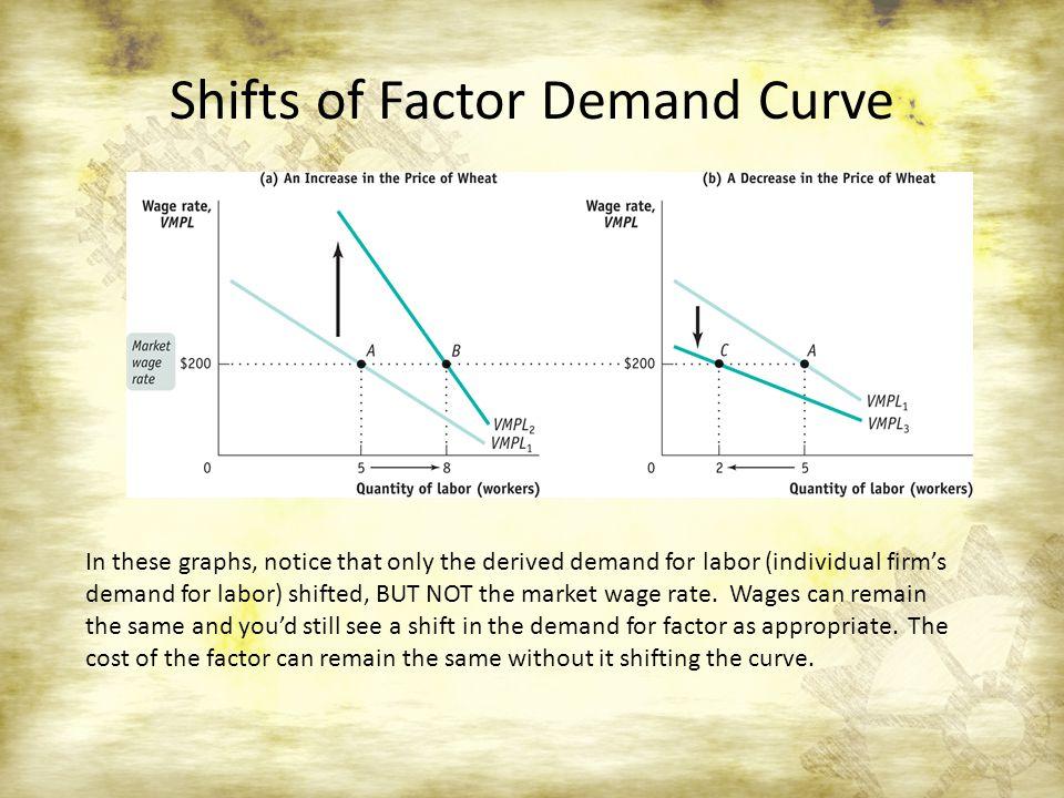 factor markets factor demand ppt video online download. Black Bedroom Furniture Sets. Home Design Ideas