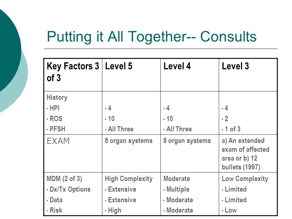 Evaluation And Management Coding Ppt Download