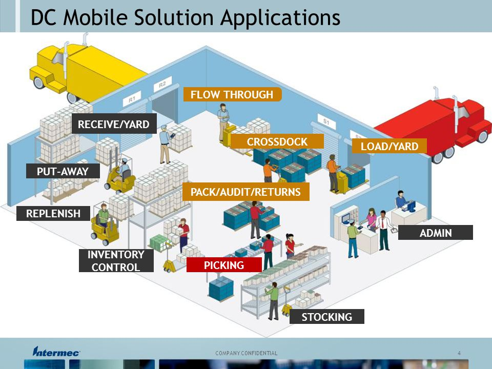 Mobile Solutions For The Distribution Center Ppt Video