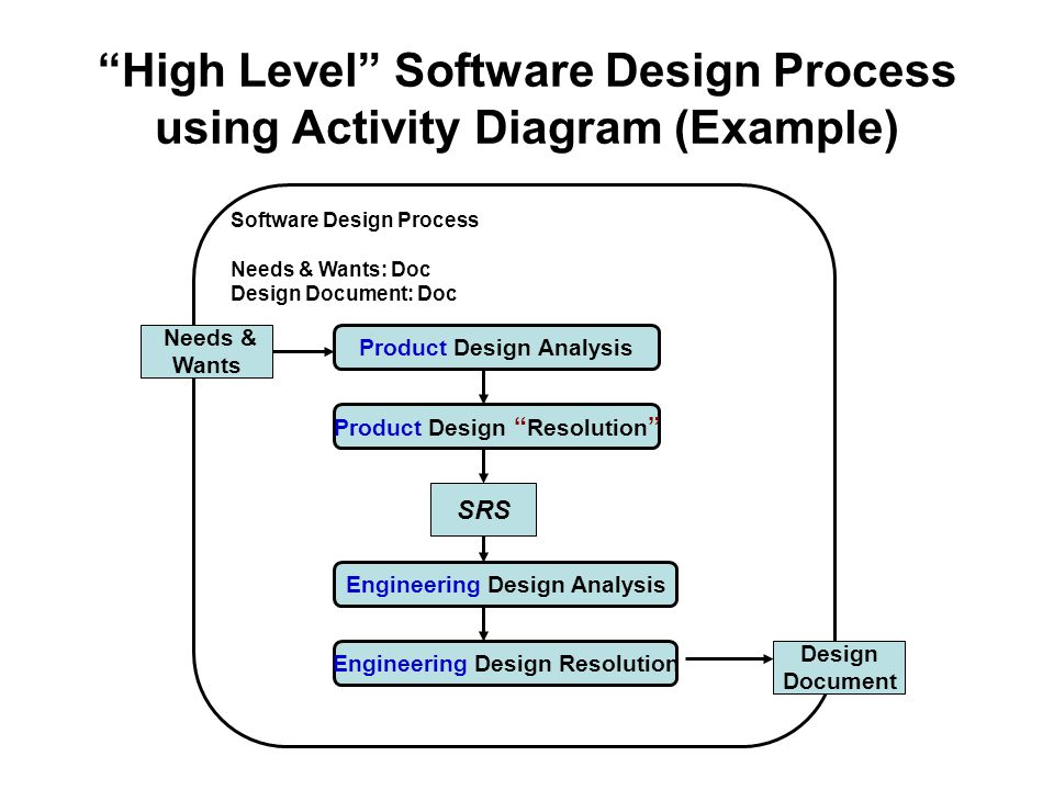 High level design document software wiring data software design processes and management ppt video online download rh slideplayer com high level design document template software development software high maxwellsz