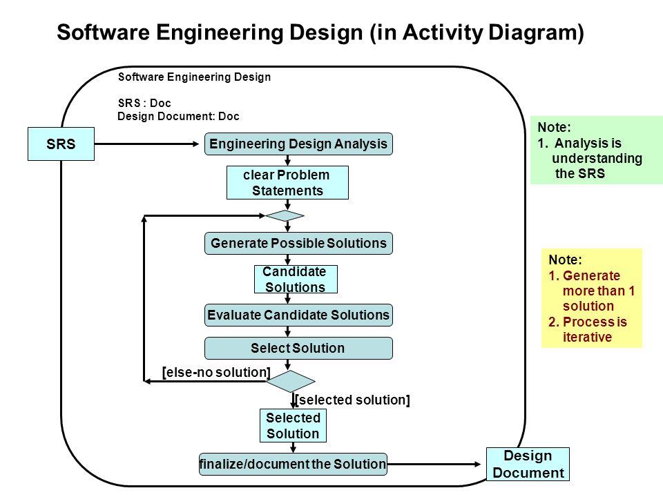 Software Eng Process Design
