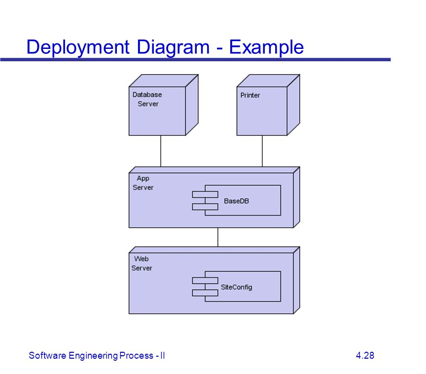 Unified modeling language ppt download deployment diagram example ccuart Image collections