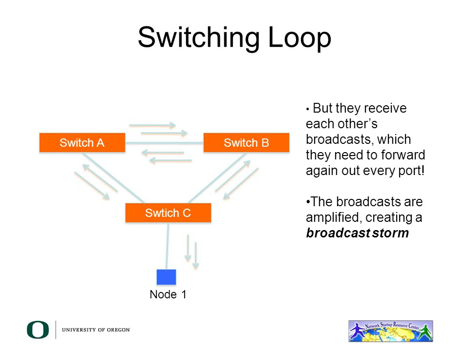 Switch loop dolgular layer 2 network design carlos vicente university of oregon ppt sciox Images