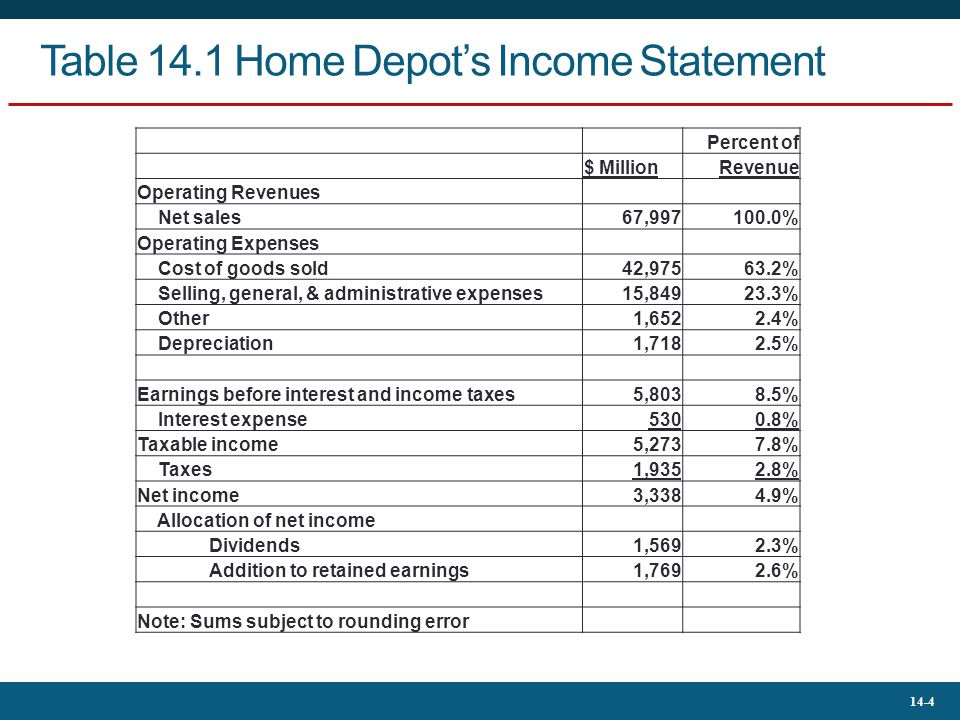 home depot financial analysis Home depot inc (note: all $ amounts are stated in millions) part 1 a) there are 3 years covered in the following primary comparative financial statements, namely fiscal years ended 1 february 2004, 2 february 2003 and 3 february 2002: • consolidated statement of earnings.