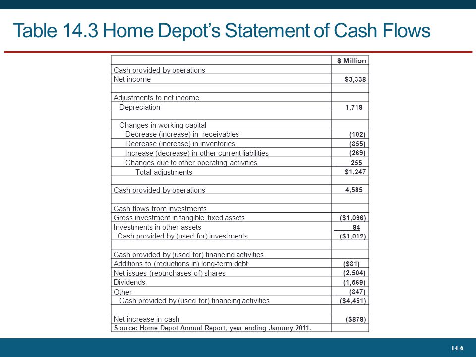 home depot cash flow Updated annual cash flow statement for home depot inc - including hd operating expenses, operating cash flow, net cash flow, cash dividends, other funds and more.