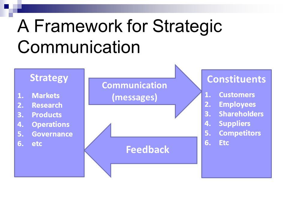 Expanded Corporate Communication Strategy Framework  Homework