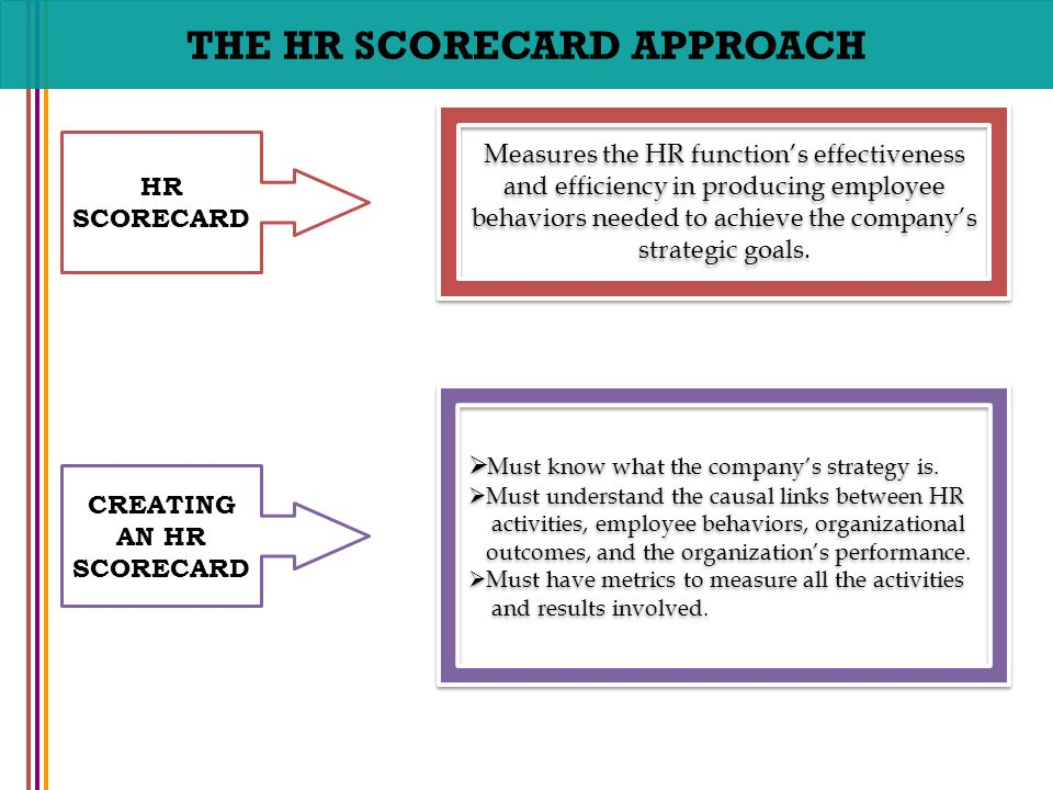 What Is the Difference Between HR Activities vs. HR Practices?