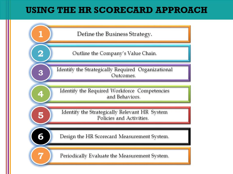 Chapter No 8 Strategic Human Resource Management Human